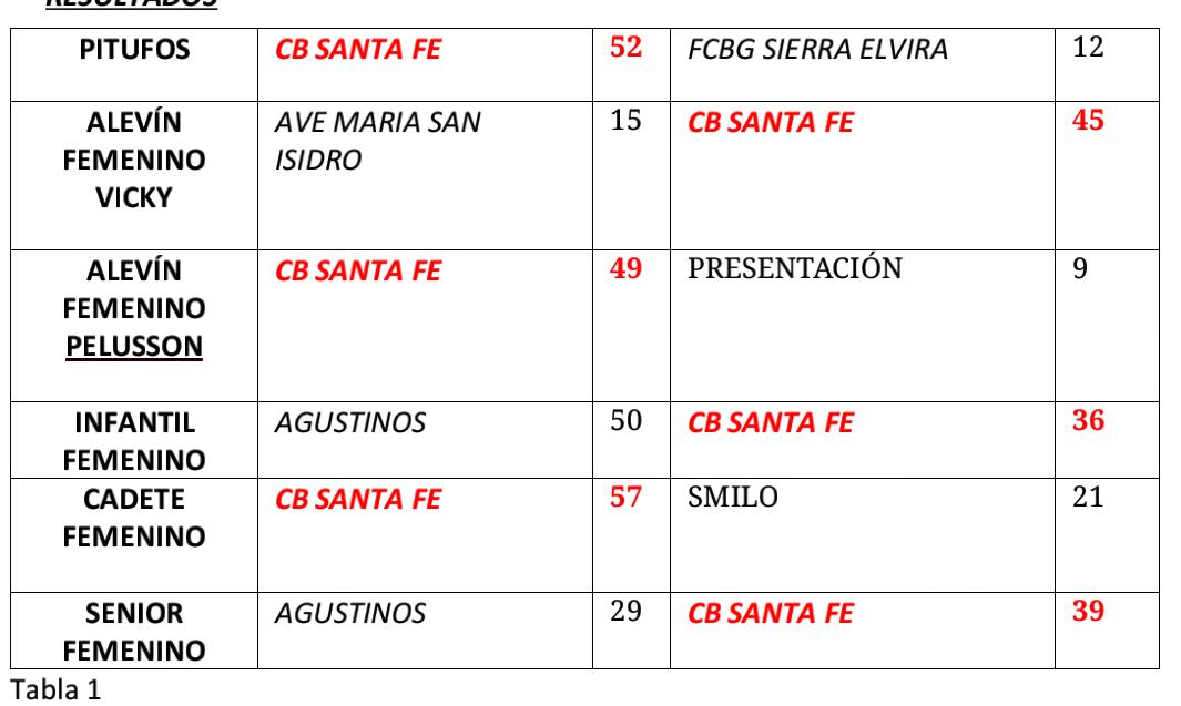 tabla resultados